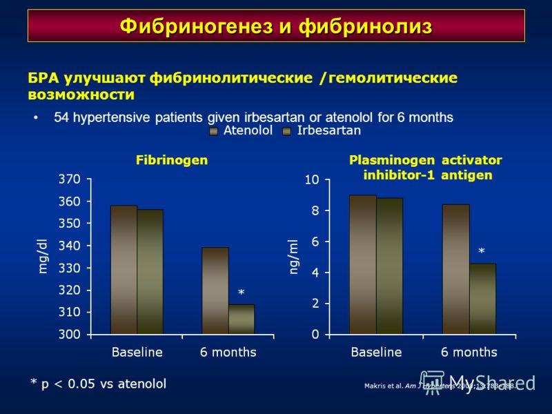 Фибриногенез и фибринолиз 54 hypertensive patients given irbesartan or atenolol for 6 months Makris et al. Am J Hypertens 2000;13:783–788. FibrinogenPlasminogen activator inhibitor-1 antigen AtenololIrbesartan *p < 0.05 vs atenolol * * БРА улучшают ф