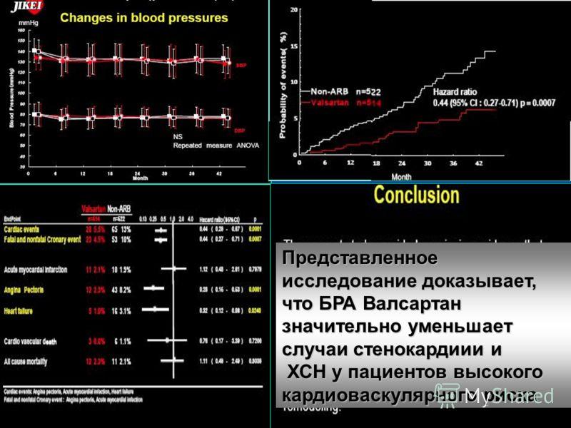 Представленное исследование доказывает, что БРА Валсартан значительно уменьшает случаи стенокардиии и ХСН у пациентов высокого кардиоваскулярного риска ХСН у пациентов высокого кардиоваскулярного риска