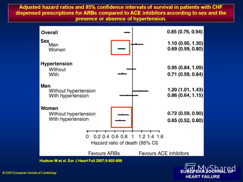 Adjusted hazard ratios and 95% confidence intervals of survival in patients with CHF dispensed prescriptions for ARBs compared to ACE inhibitors according to sex and the presence or absence of hypertension. Hudson M et al. Eur J Heart Fail 2007;9:602