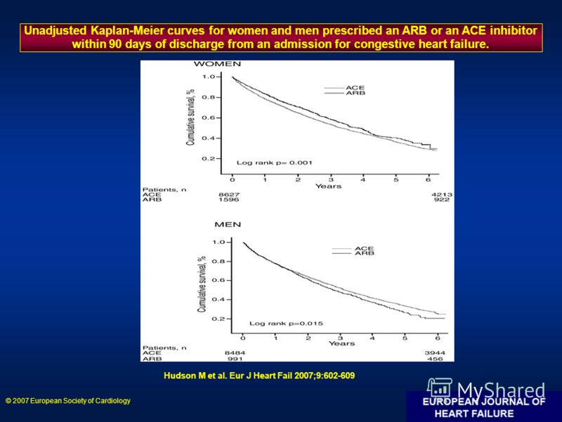 Unadjusted Kaplan-Meier curves for women and men prescribed an ARB or an ACE inhibitor within 90 days of discharge from an admission for congestive heart failure. Hudson M et al. Eur J Heart Fail 2007;9:602-609 © 2007 European Society of Cardiology