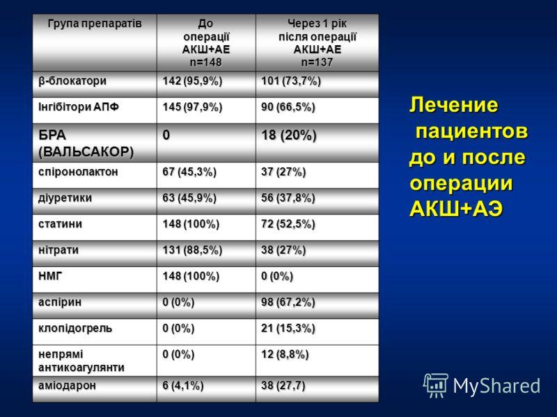 Група препаратів До операції АКШ+АЕ n=148 Через 1 рік після операції АКШ+АЕ n=137 β-блокатори 142 (95,9%) 101 (73,7%) Інгібітори АПФ 145 (97,9%) 90 (66,5%) БРА (ВАЛЬСАКОР) 0 18 (20%) спіронолактон 67 (45,3%) 37 (27%) діуретики 63 (45,9%) 56 (37,8%) с