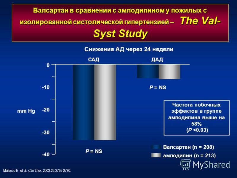 Валсартан в сравнении с амлодипином у пожилых с изолированной систолической гипертензией – The Val- Syst Study Malacco E et al. Clin Ther. 2003;25:2765-2780. Частота побочных эффектов в группе амлодипина выше на 58% (P