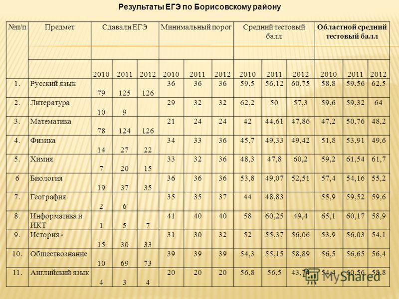 п/пПредметСдавали ЕГЭМинимальный порогСредний тестовый балл Областной средний тестовый балл 201020112012201020112012201020112012201020112012 1.Русский язык 79125126 36 59,556,1260,7558,859,5662,5 2.Литература 109 2932 62,25057,359,659,3264 3.Математи