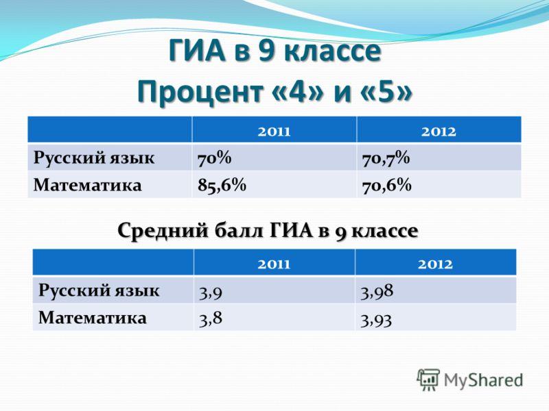 ГИА в 9 классе Процент «4» и «5» 20112012 Русский язык70%70,7% Математика85,6%70,6% 20112012 Русский язык3,93,98 Математика3,83,93 Средний балл ГИА в 9 классе