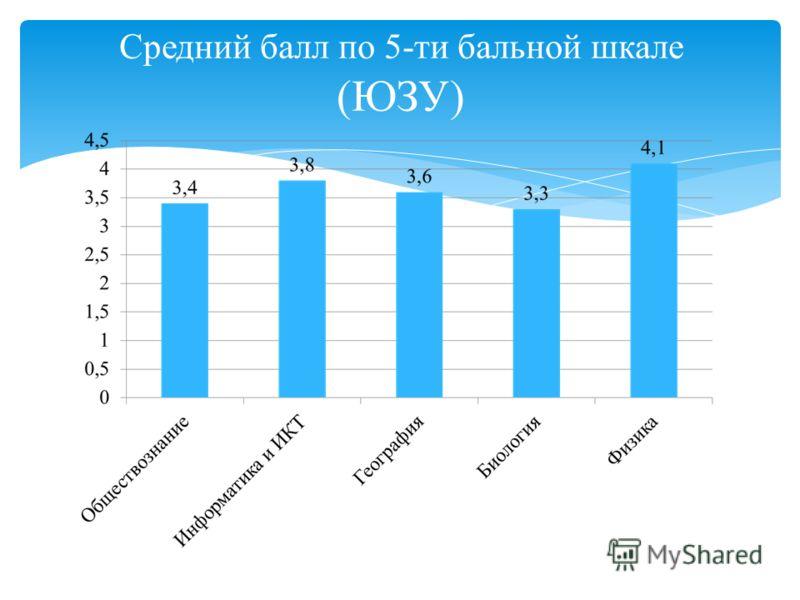 Средний балл по 5-ти бальной шкале (ЮЗУ)