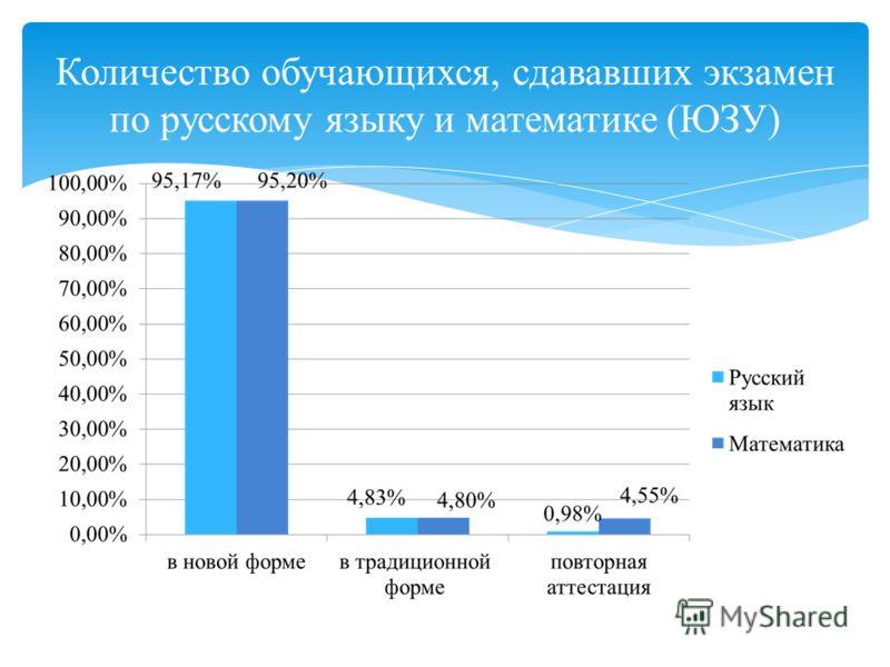 Количество обучающихся, сдававших экзамен по русскому языку и математике (ЮЗУ)