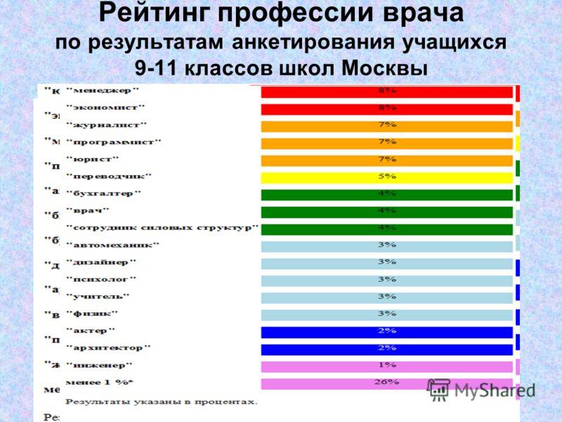 Рейтинг профессии врача по результатам анкетирования учащихся 9-11 классов школ Москвы