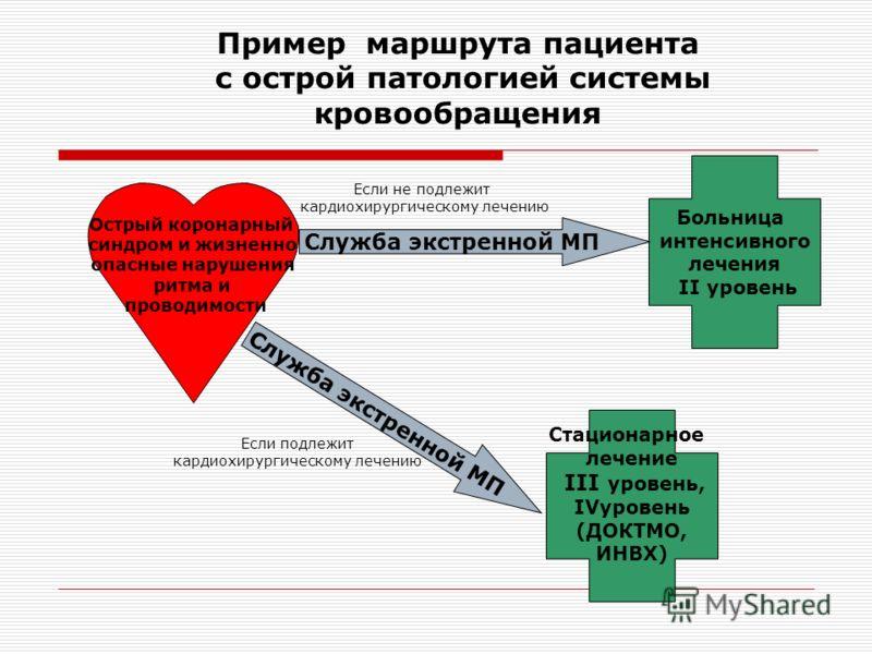 Пример маршрута пациента с острой патологией системы кровообращения Острый коронарный синдром и жизненно опасные нарушения ритма и проводимости Больница интенсивного лечения II уровень Стационарное лечение III уровень, IVуровень (ДОКТМО, ИНВХ) Служба