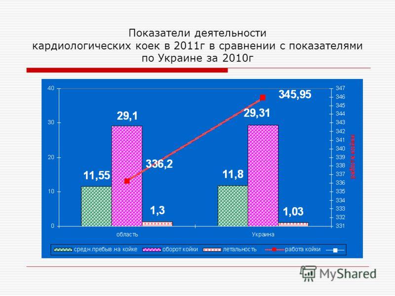 Показатели деятельности кардиологических коек в 2011г в сравнении с показателями по Украине за 2010г