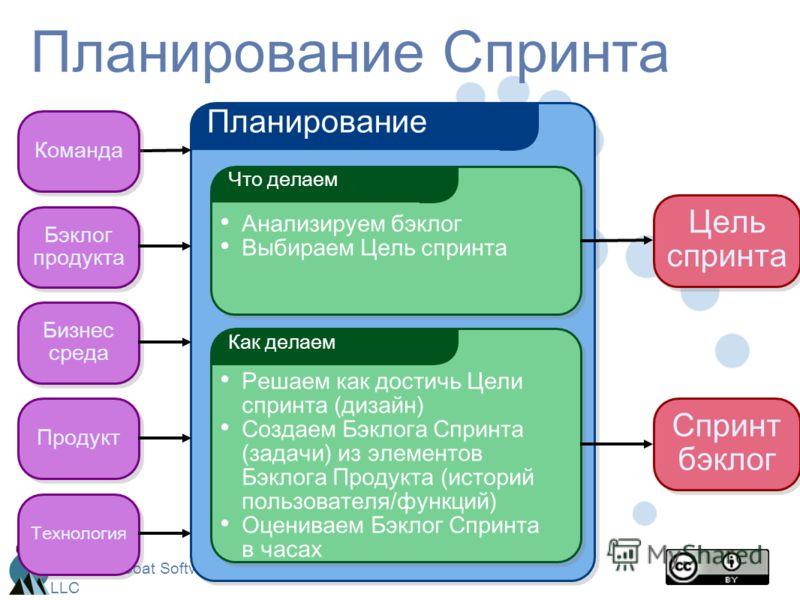 Mountain Goat Software, LLC Планирование Спринта Планирование Что делаем Анализируем бэклог Выбираем Цель спринта Как делаем Решаем как достичь Цели спринта (дизайн) Создаем Бэклога Спринта (задачи) из элементов Бэклога Продукта (историй пользователя