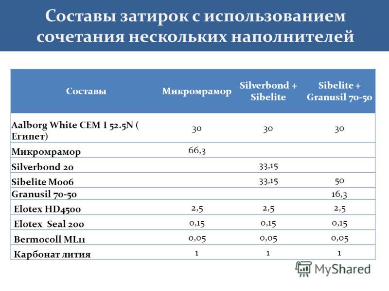 Составы затирок с использованием сочетания нескольких наполнителей СоставыМикромрамор Silverbond + Sibelite Sibelite + Granusil 70-50 Aalborg White CEM I 52.5N ( Египет) 30 Микромрамор 66,3 Silverbond 20 33,15 Sibelite M006 33,1550 Granusil 70-50 16,