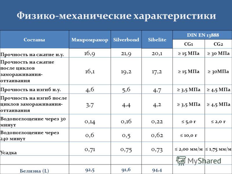 Физико-механические характеристики СоставыМикромраморSilverbondSibelite DIN EN 13888 CG1CG2 Прочность на сжатие н.у. 16,921,920,1 15 МПа 30 МПа Прочность на сжатие после циклов замораживания- оттаивания 16,119,217,2 15 МПа 30МПа Прочность на изгиб н.