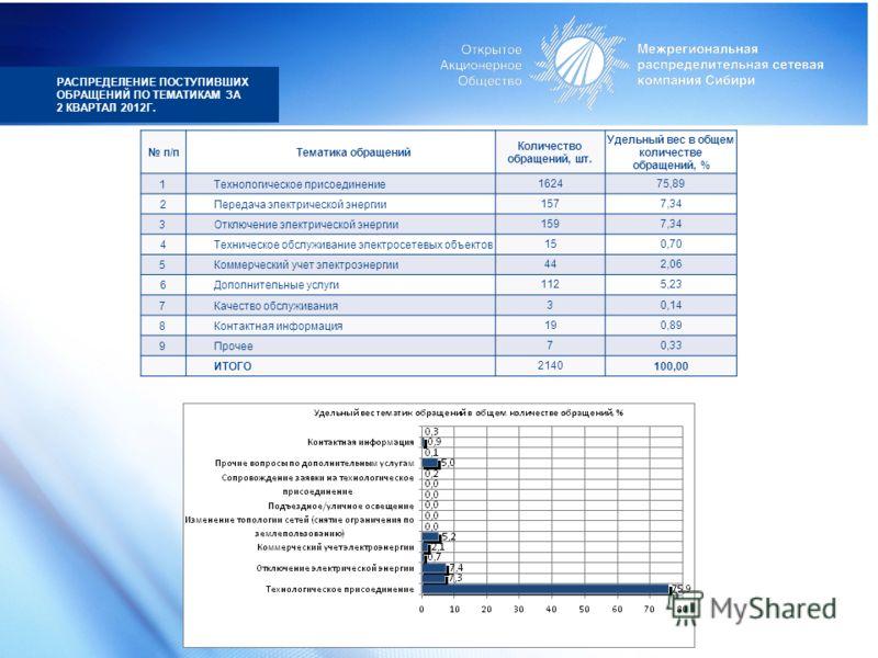 РАСПРЕДЕЛЕНИЕ ПОСТУПИВШИХ ОБРАЩЕНИЙ ПО ТЕМАТИКАМ ЗА 2 КВАРТАЛ 2012Г. п/пТематика обращений Количество обращений, шт. Удельный вес в общем количестве обращений, % 1Технологическое присоединение162475,89 2Передача электрической энергии1577,34 3Отключен