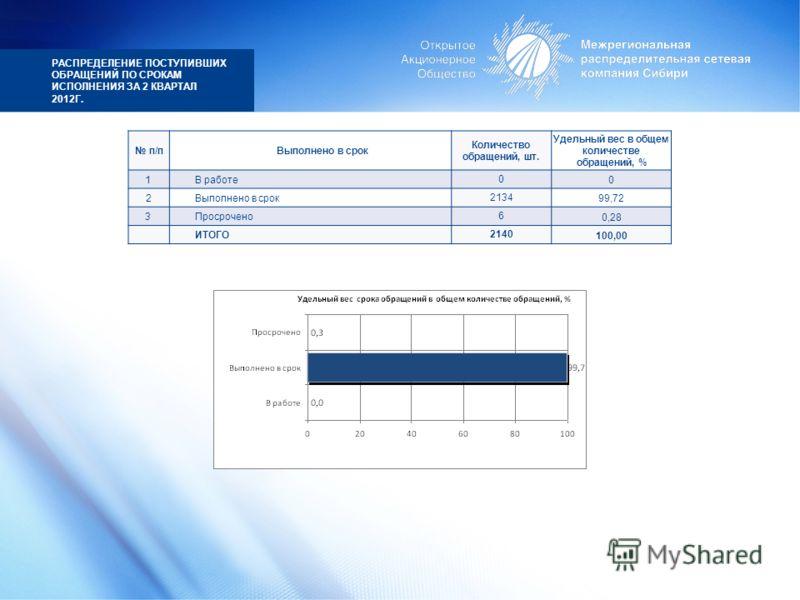 РАСПРЕДЕЛЕНИЕ ПОСТУПИВШИХ ОБРАЩЕНИЙ ПО СРОКАМ ИСПОЛНЕНИЯ ЗА 2 КВАРТАЛ 2012Г. п/пВыполнено в срок Количество обращений, шт. Удельный вес в общем количестве обращений, % 1В работе0 0 2Выполнено в срок2134 99,72 3Просрочено6 0,28 ИТОГО2140 100,00