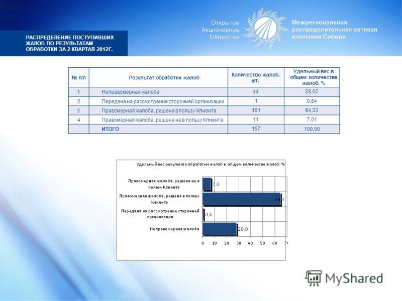 РАСПРЕДЕЛЕНИЕ ПОСТУПИВШИХ ЖАЛОБ ПО РЕЗУЛЬТАТАМ ОБРАБОТКИ ЗА 2 КВАРТАЛ 2012Г. п/пРезультат обработки жалоб Количество жалоб, шт. Удельный вес в общем количестве жалоб, % 1Неправомерная жалоба4428,02 2Передана на рассмотрение сторонней организации10,64