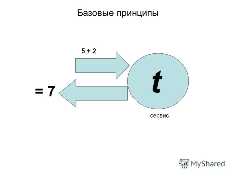Базовые принципы 5 + 2 = 7 t сервис