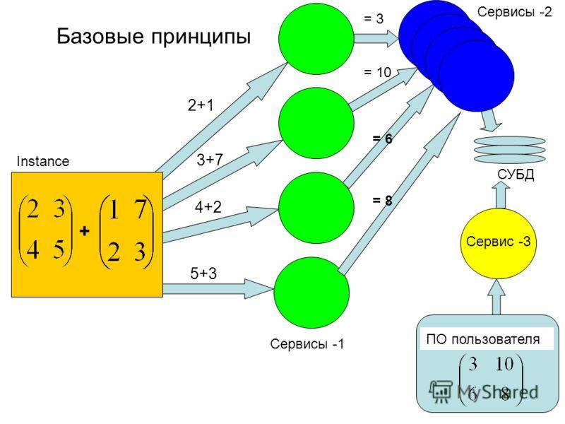 4+2 = 6 5+3 3+7 2+1 Базовые принципы Instance + СУБД = 8 = 10 = 3 ПО пользователя Сервисы -1 Сервисы -2 Сервис -3
