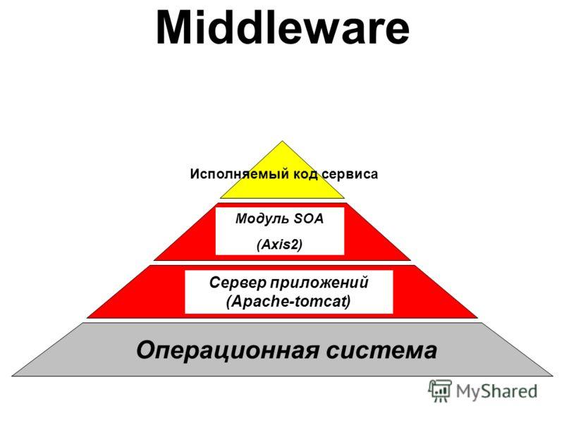 Middleware Операционная система Сервер приложений (Apache-tomcat) Модуль SOA (Axis2) Исполняемый код сервиса