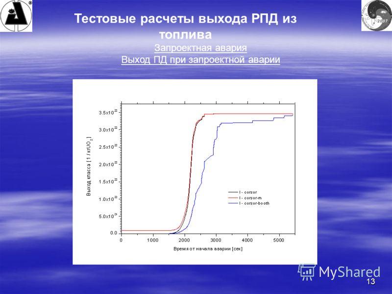 13 Тестовые расчеты выхода РПД из топлива Запроектная авария Выход ПД при запроектной аварии