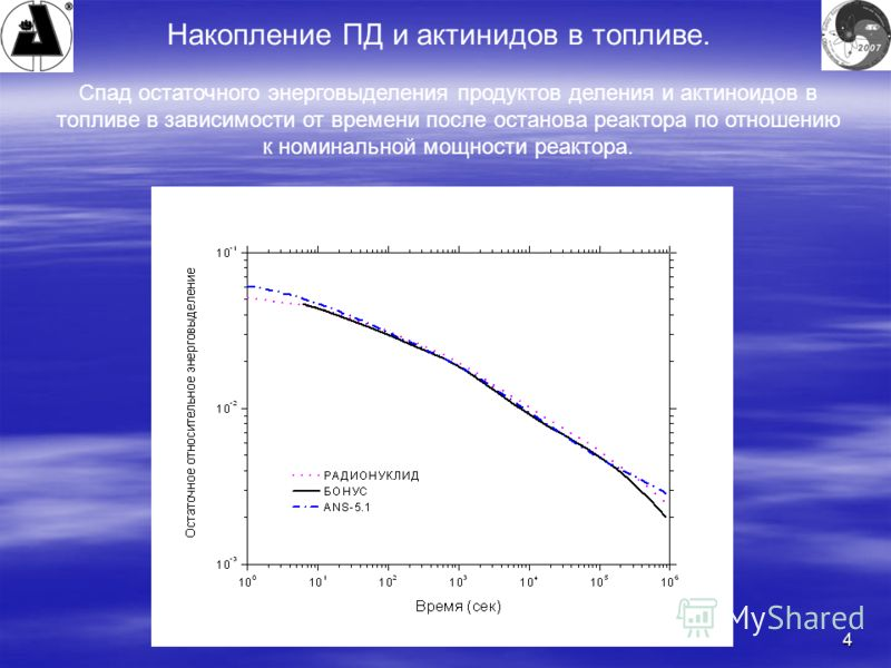 4 Накопление ПД и актинидов в топливе. Спад остаточного энерговыделения продуктов деления и актиноидов в топливе в зависимости от времени после останова реактора по отношению к номинальной мощности реактора.