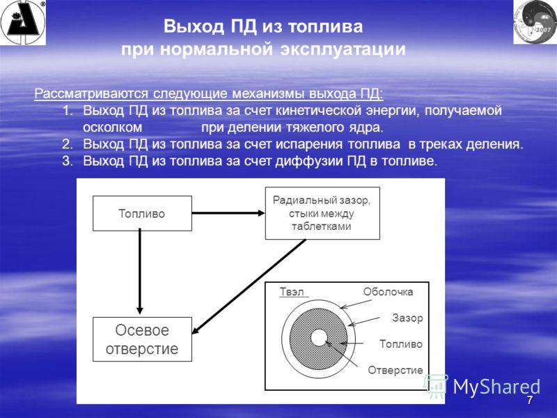 7 Выход ПД из топлива при нормальной эксплуатации Рассматриваются следующие механизмы выхода ПД: 1.Выход ПД из топлива за счет кинетической энергии, получаемой осколком при делении тяжелого ядра. 2.Выход ПД из топлива за счет испарения топлива в трек