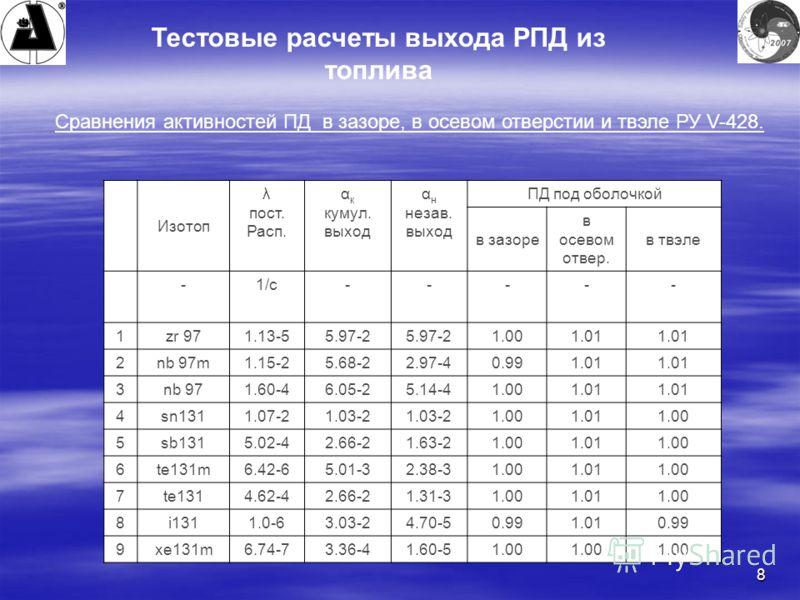 8 Тестовые расчеты выхода РПД из топлива Сравнения активностей ПД в зазоре, в осевом отверстии и твэле РУ V-428. Изотоп λ пост. Расп. α к кумул. выход α н незав. выход ПД под оболочкой в зазоре в осевом отвер. в твэле -1/c----- 1zr 971.13-55.97-2 1.0