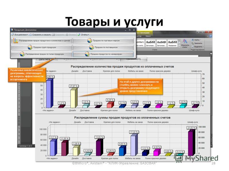 Товары и услуги 28 Формирование карточки товара в шаблоне MS Word, Включая показатели продаж и изображение продукта Различные аналитические диаграммы, отвечающие на вопросы эффективности ассортимента На этой и других диаграммах на столбец можно кликн