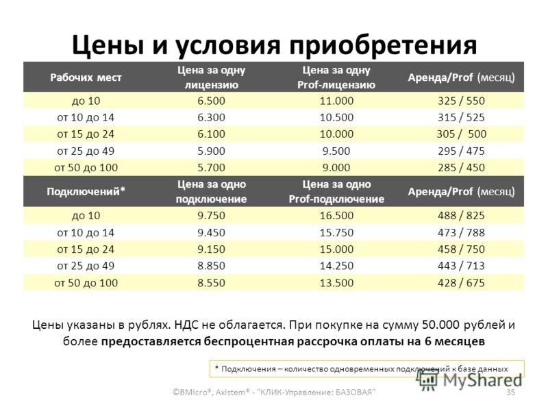 Цены и условия приобретения Рабочих мест Цена за одну лицензию Цена за одну Prof-лицензию Аренда/Prof (месяц) до 106.50011.000325 / 550 от 10 до 146.30010.500315 / 525 от 15 до 246.10010.000305 / 500 от 25 до 495.9009.500295 / 475 от 50 до 1005.7009.