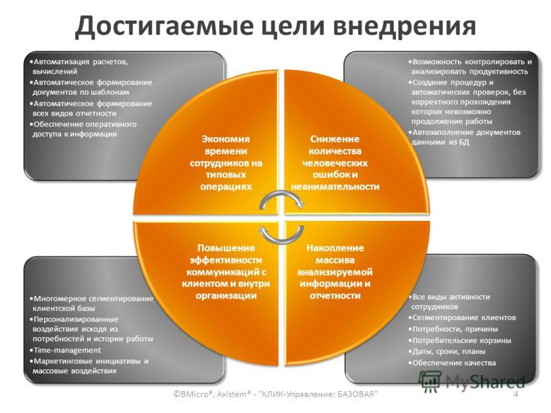 Достигаемые цели внедрения 4 Все виды активности сотрудников Сегментирование клиентов Потребности, причины Потребительские корзины Даты, сроки, планы Обеспечение качества Многомерное сегментирование клиентской базы Персонализированные воздействия исх