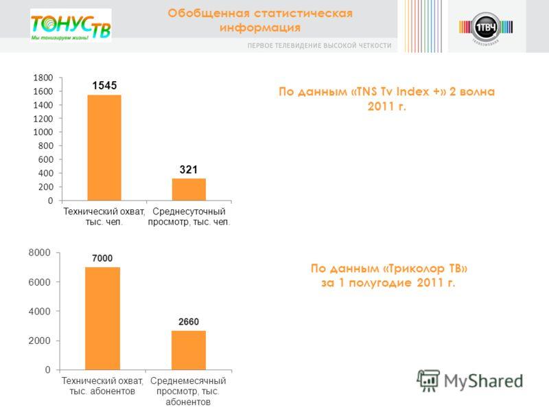 По данным «Триколор ТВ» за 1 полугодие 2011 г. По данным «TNS Tv Index +» 2 волна 2011 г. Обобщенная статистическая информация