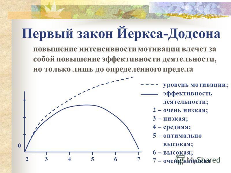 Первый закон Йеркса-Додсона повышение интенсивности мотивации влечет за собой повышение эффективности деятельности, но только лишь до определенного предела 0 234567 уровень мотивации; эффективность деятельности; 2 – очень низкая; 3 – низкая; 4 – сред