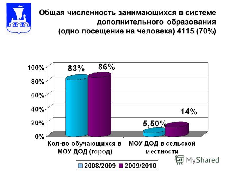 Общая численность занимающихся в системе дополнительного образования (одно посещение на человека) 4115 (70%)