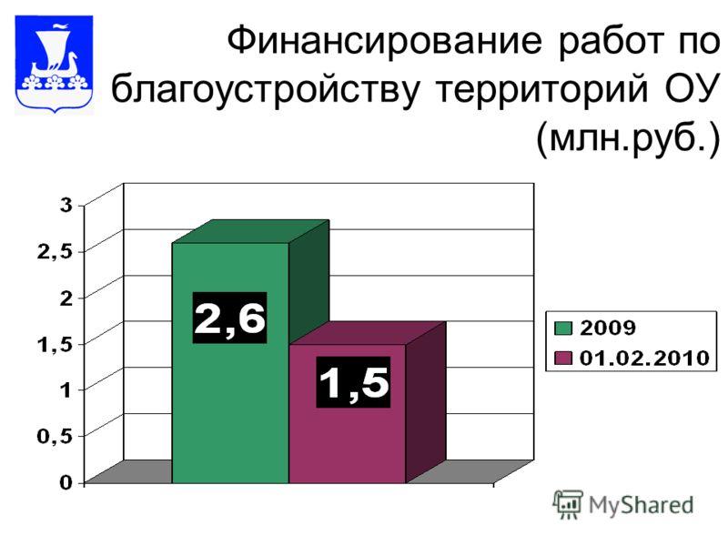 Финансирование работ по благоустройству территорий ОУ (млн.руб.)