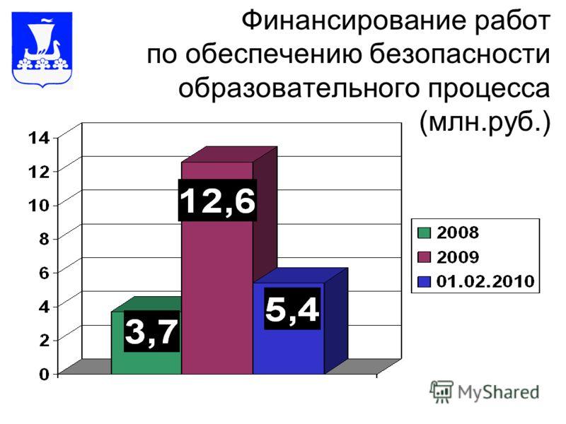 Финансирование работ по обеспечению безопасности образовательного процесса (млн.руб.)