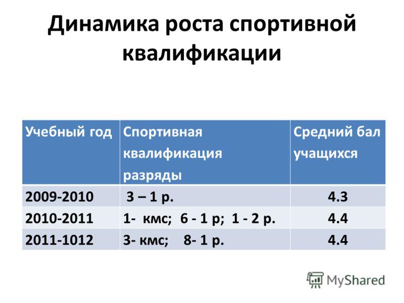 Динамика роста спортивной квалификации Учебный год Спортивная квалификация разряды Средний бал учащихся 2009-2010 3 – 1 р.4.3 2010-20111- кмс; 6 - 1 р; 1 - 2 р.4.4 2011-10123- кмс; 8- 1 р.4.4