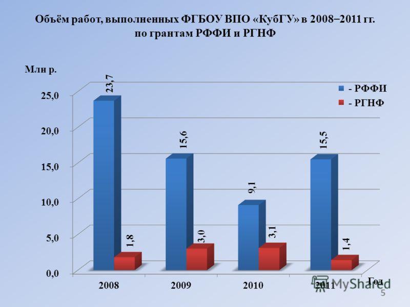 Объём работ, выполненных ФГБОУ ВПО «КубГУ» в 2008 – 2011 гг. по грантам РФФИ и РГНФ 5