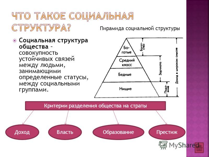 Социальная структура общества – совокупность устойчивых связей между людьми, занимающими определенные статусы, между социальными группами. Пирамида социальной структуры Критерии разделения общества на страты ДоходВластьОбразованиеПрестиж