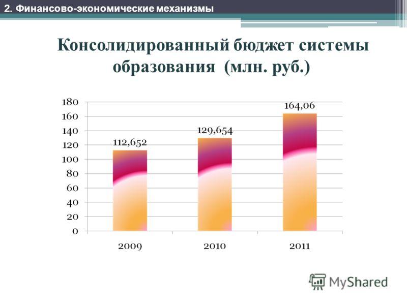 Консолидированный бюджет системы образования (млн. руб.) 2. Финансово-экономические механизмы