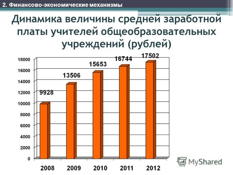 Динамика величины средней заработной платы учителей общеобразовательных учреждений (рублей) 2. Финансово-экономические механизмы