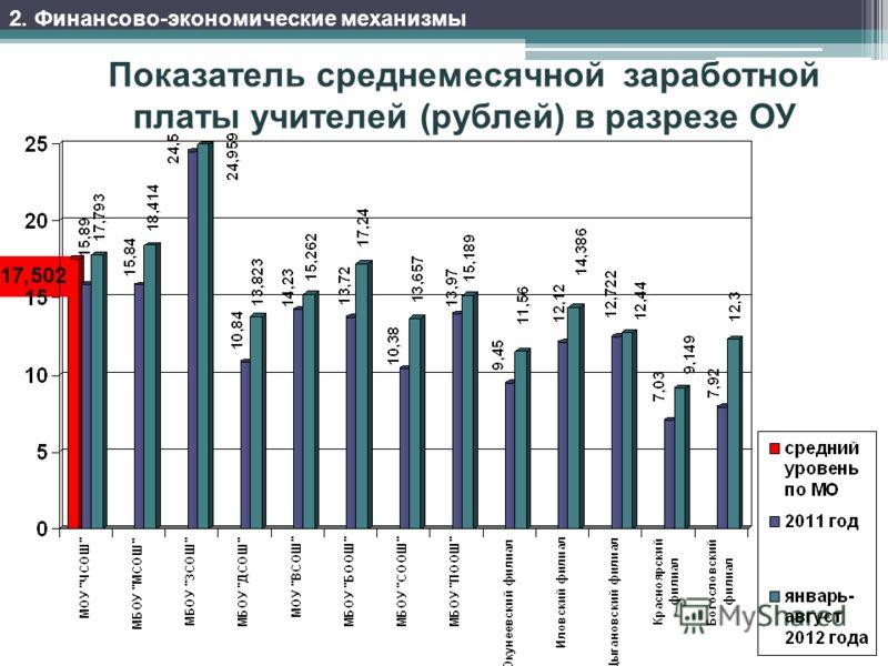 Показатель среднемесячной заработной платы учителей (рублей) в разрезе ОУ 2. Финансово-экономические механизмы