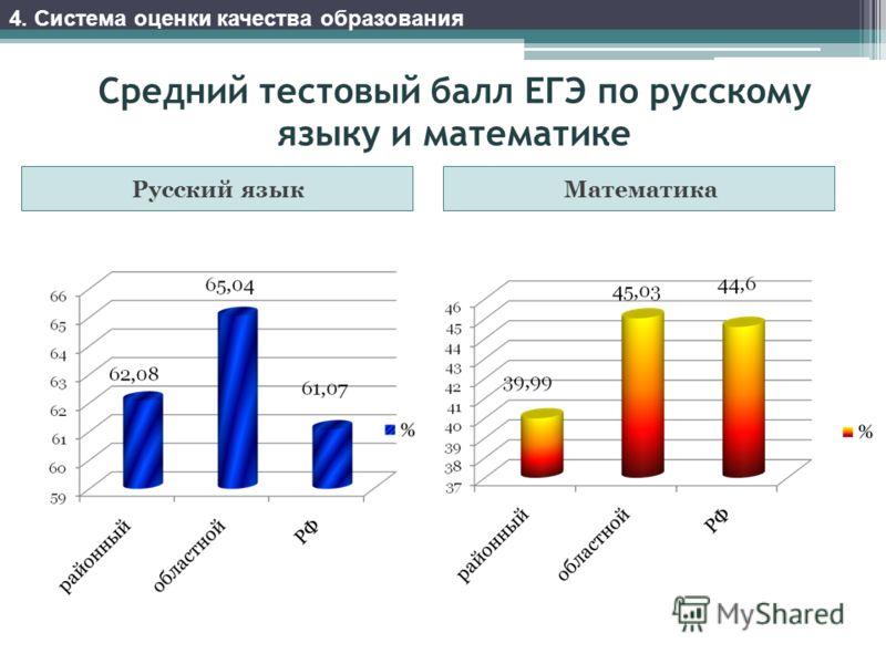 Средний тестовый балл ЕГЭ по русскому языку и математике Русский языкМатематика 4. Система оценки качества образования
