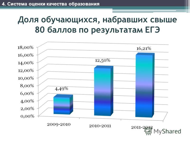 Доля обучающихся, набравших свыше 80 баллов по результатам ЕГЭ 4. Система оценки качества образования