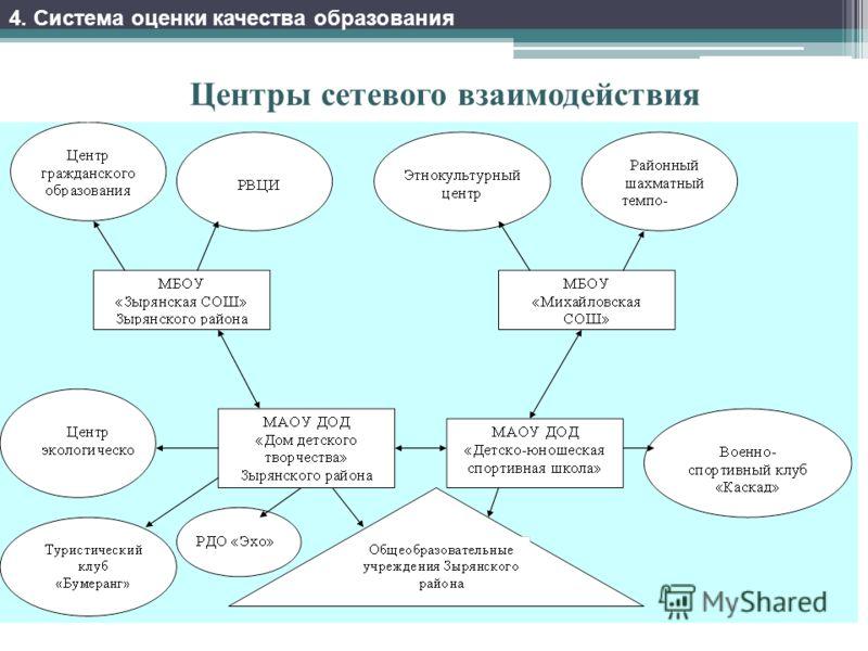 Центры сетевого взаимодействия 4. Система оценки качества образования
