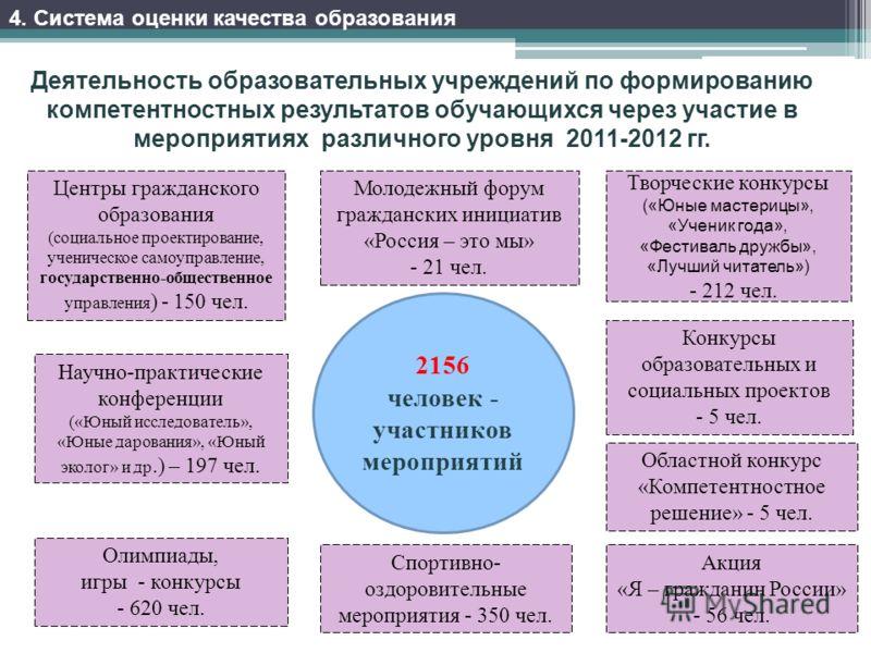 Деятельность образовательных учреждений по формированию компетентностных результатов обучающихся через участие в мероприятиях различного уровня 2011-2012 гг. 2156 человек - участников мероприятий Молодежный форум гражданских инициатив «Россия – это м