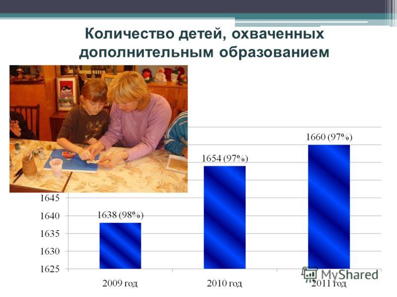 Количество детей, охваченных дополнительным образованием