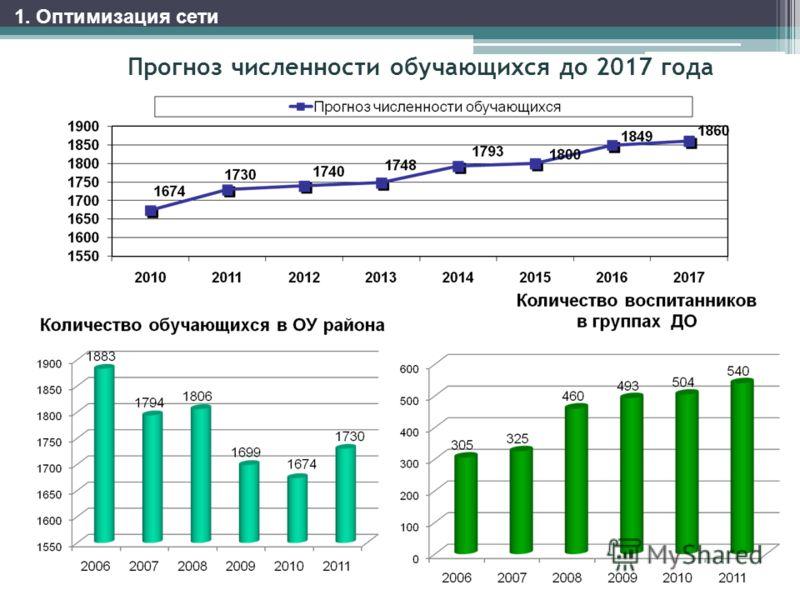 Прогноз численности обучающихся до 2017 года 1. Оптимизация сети