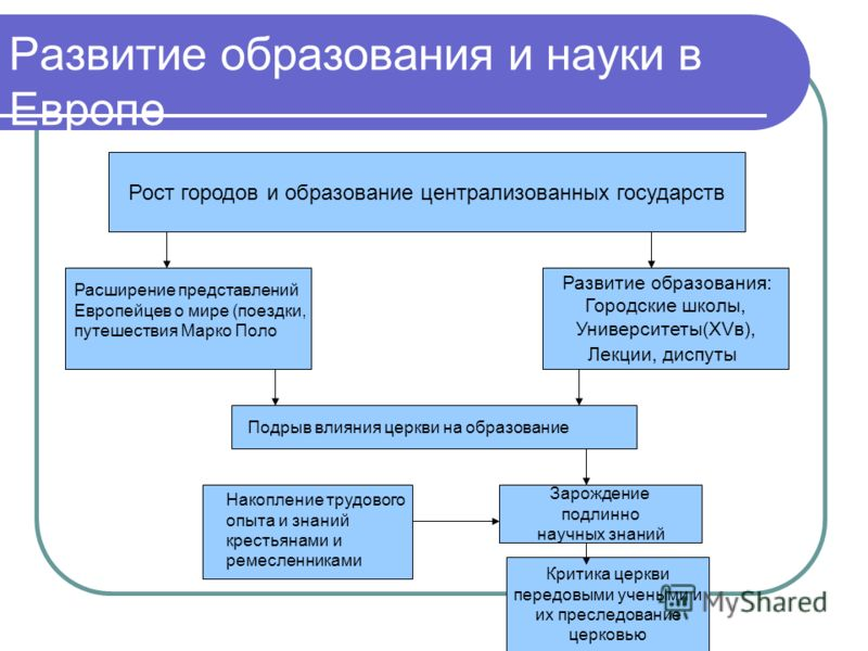 Развитие образования и науки в