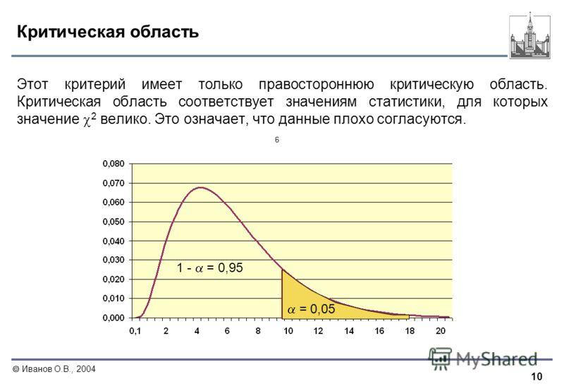 10 Иванов О.В., 2004 Критическая область Этот критерий имеет только правостороннюю критическую область. Критическая область соответствует значениям статистики, для которых значение 2 велико. Это означает, что данные плохо согласуются. 1 - = 0,95 = 0,