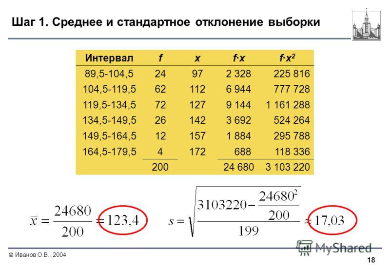 18 Иванов О.В., 2004 Шаг 1. Среднее и стандартное отклонение выборки Интервалf xf·xf·x 2 89,5-104,524 972 328225 816 104,5-119,562 1126 944777 728 119,5-134,572 1279 1441 161 288 134,5-149,526 1423 692524 264 149,5-164,512 1571 884295 788 164,5-179,5
