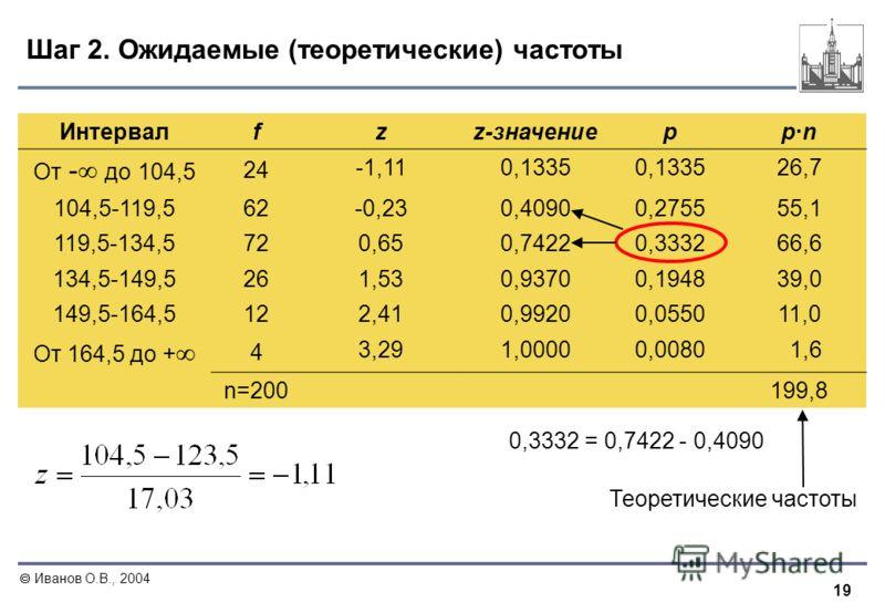 19 Иванов О.В., 2004 Шаг 2. Ожидаемые (теоретические) частоты Интервалf zz-значениеpp·n От - до 104,5 24 -1,110,1335 26,7 104,5-119,562 -0,230,40900,275555,1 119,5-134,572 0,650,74220,333266,6 134,5-149,526 1,530,93700,194839,039,0 149,5-164,512 2,41